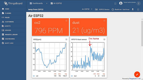 CO2 and dust sensor dashboard on Raspberry pi